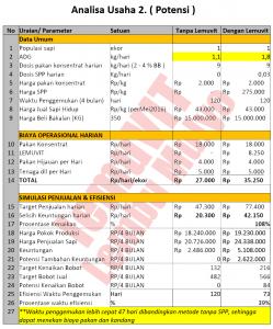 Tabel analisa-2 spirulinaSapi